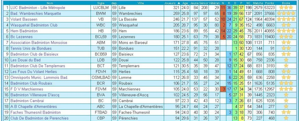 Badminton_Top_20_clubs_du_Nord_mars2017
